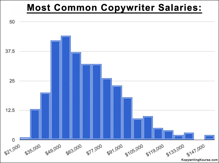 most common copywriter salaries chart