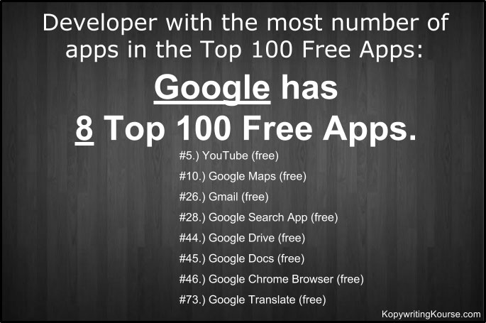 Most Free Apps Developer Google