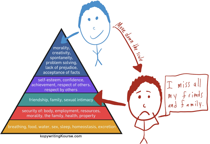 Move down maslow's pyramid