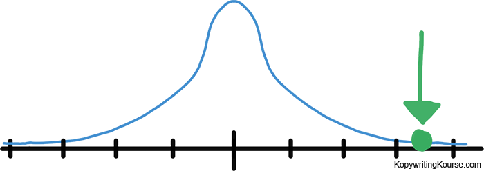 normal distribution high