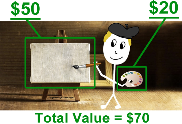 Painting Value Canvas and Paint