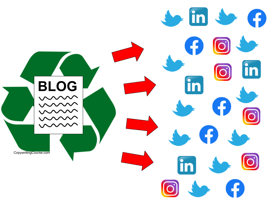 recycle blog to social media