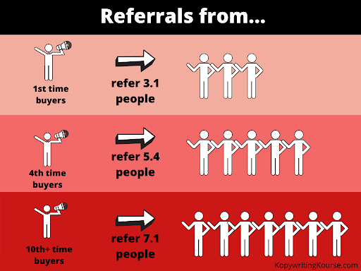 referral chart