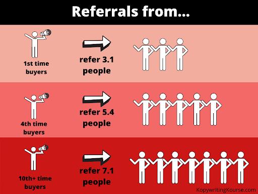 referral chart
