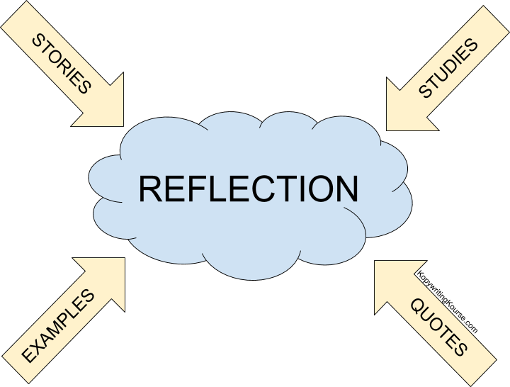reflection paper stories examples quotes