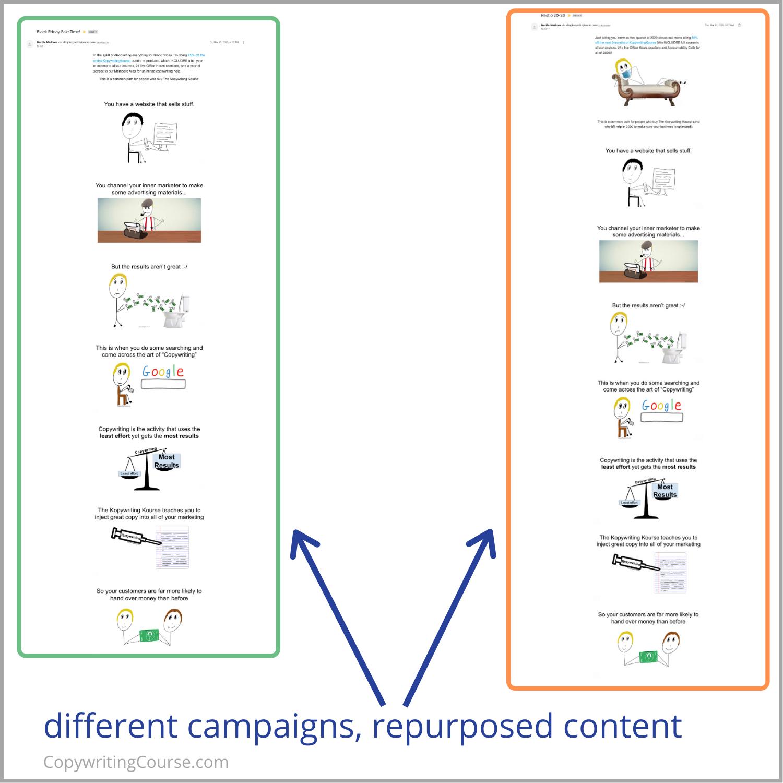repurposed content