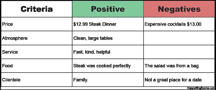restaurant positive negative chart