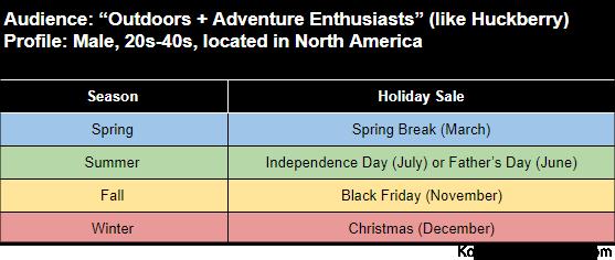 season holiday sale