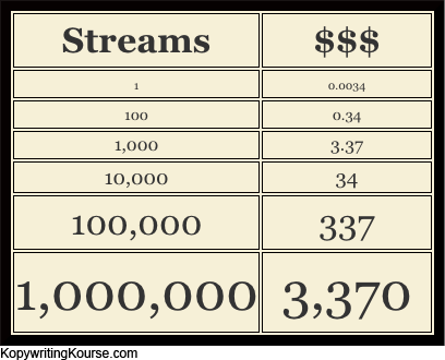 spotify-streaming-payout