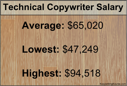 Technical Copywriter Salary