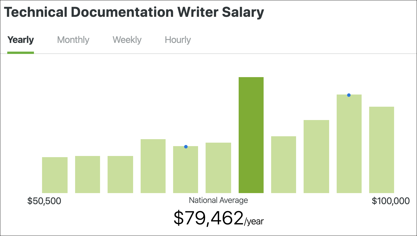 technical documentation writer salary graph