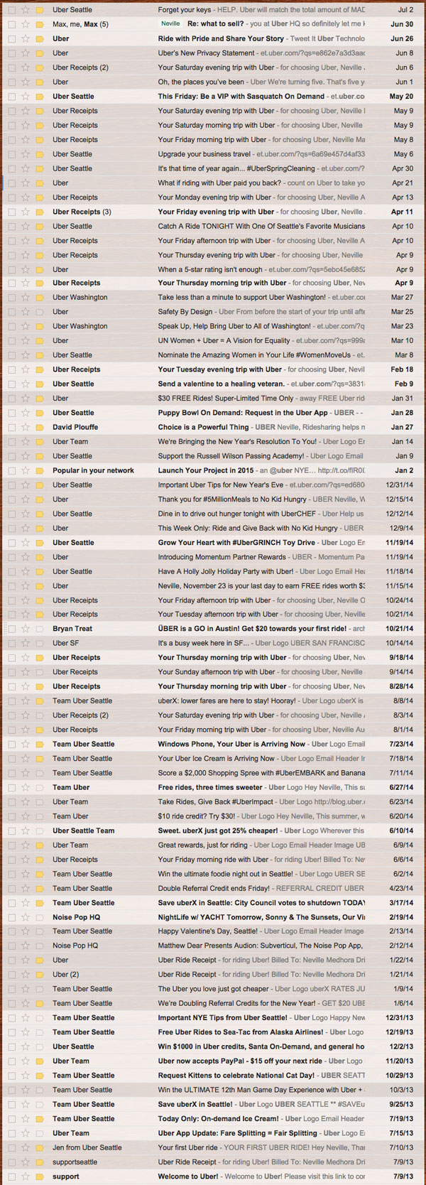Uber email frequency