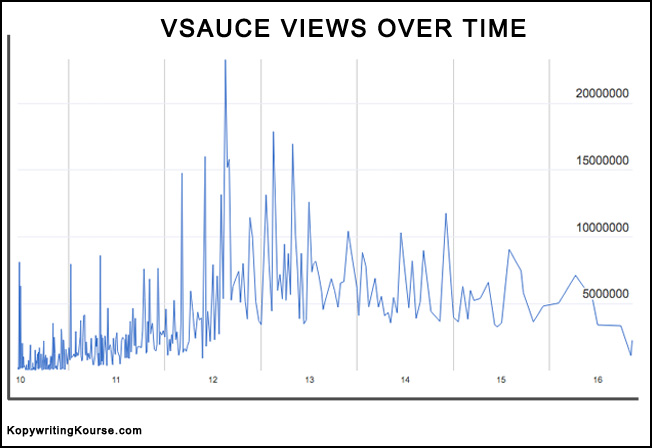vsauce youtube stats graph