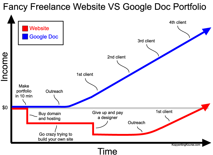 website vs google doc portfolio graph