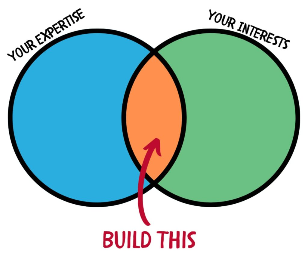 what to build venn chart