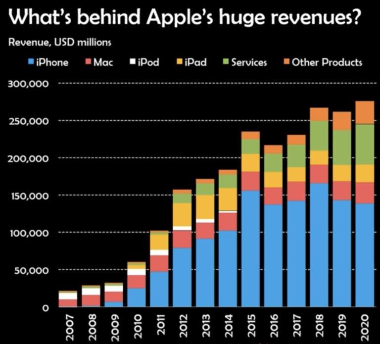 whats behind apples huge revenues